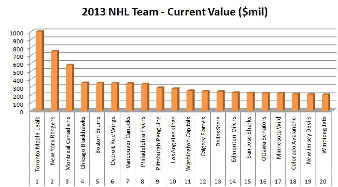 2013 NHL Team Worth