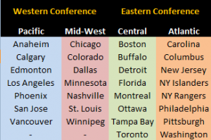 NHL-Realignment