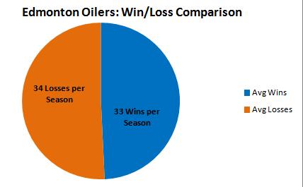 Edmonton Oilers Win/Losses