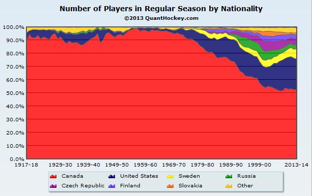 NHL Nationality