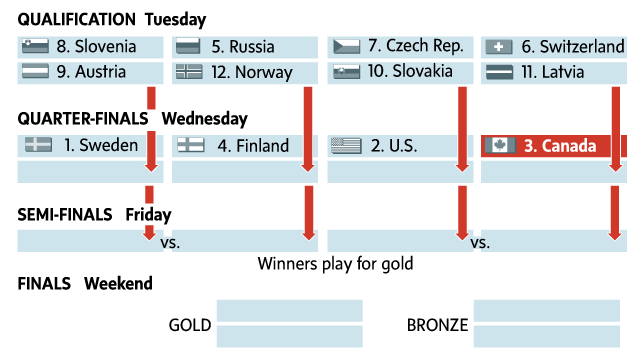 2014 Sochi Mens Hockey
