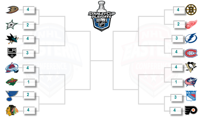 2014 NHL Playoff Brackets