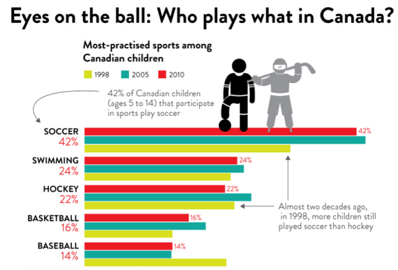 Sports Participation in Canada