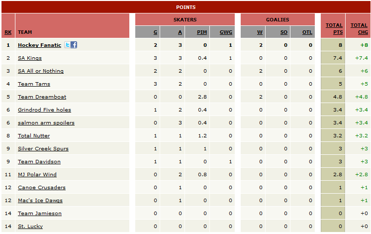 Example of Hockey Pool Standings
