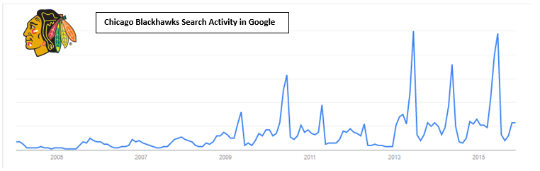 Chicago Blackhawks Search Activity