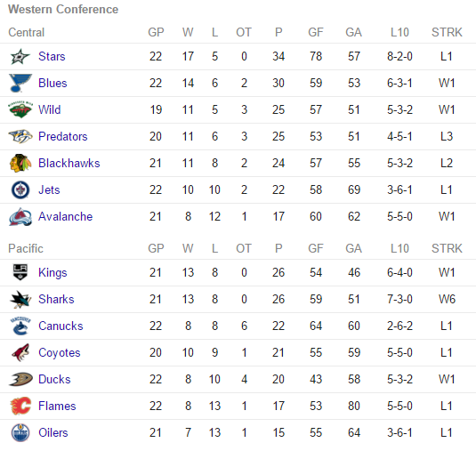 2015 Western Conference Standings
