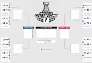 2016 NHL Playoff Tree