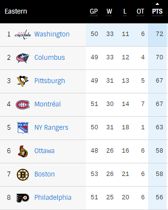 2006-17 NHL Eastern Conference Standings - Mid-Year