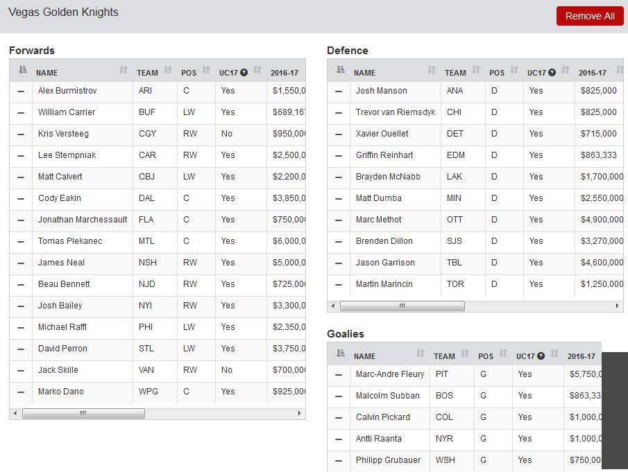 Las Vegas Golden Knights Expansion Draft Roster ...
