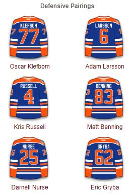 Edmonton Oilers Defense 2017-18