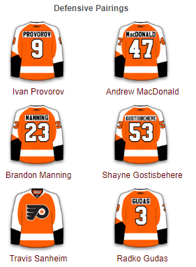 Philadelphia Flyers Defense 2017-18