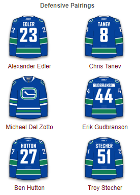 Vancouver Canucks Defense 2017-18