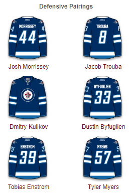 Winnipeg Jets Defense 2017-18