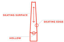 Composition of a Skate Blade
