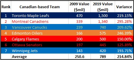 Valuation Trends of Canadian NHL Teams-2019