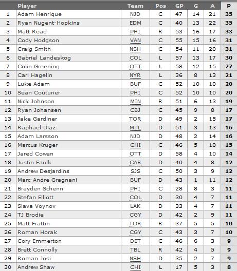Top 30 NHL Rookies - 2012