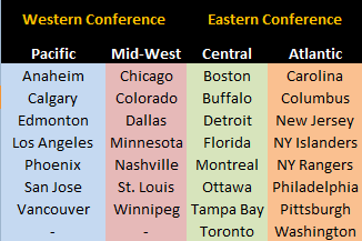 NHL Realignment 2013