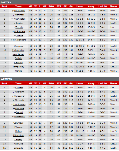 2013 NHL Regular Season Standings