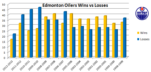 Oilers-wins-vs-losses