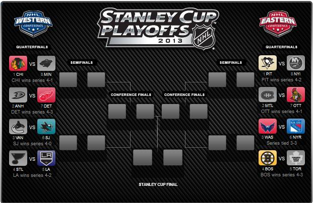 NHL Playoff Tree 2013