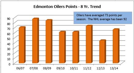 Edmonton Oilers Regular Season Points Totals