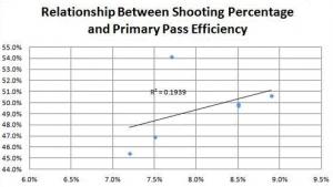 Hockey Analytics Chart