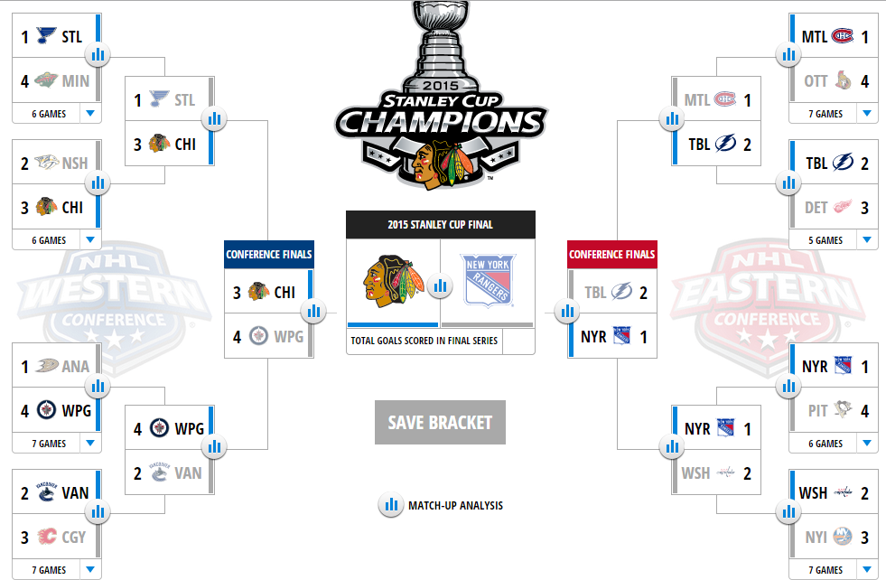 2015 Stanley Cup Predictions