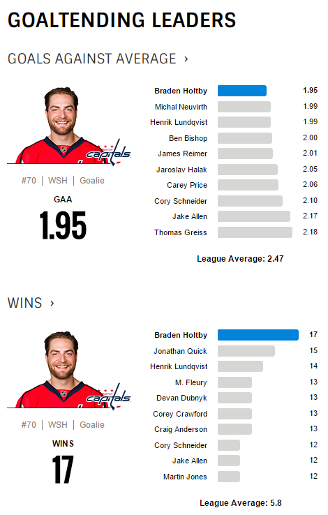 Braden Holtby Stats 2015-16