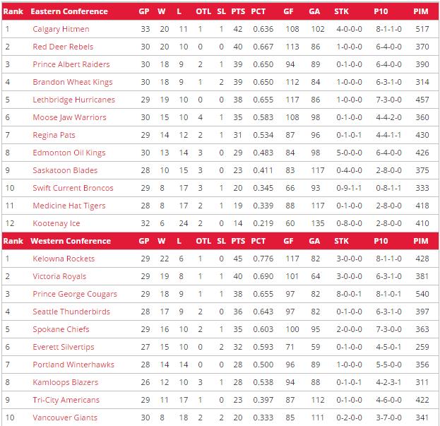 WHL Rankings Dec 2015