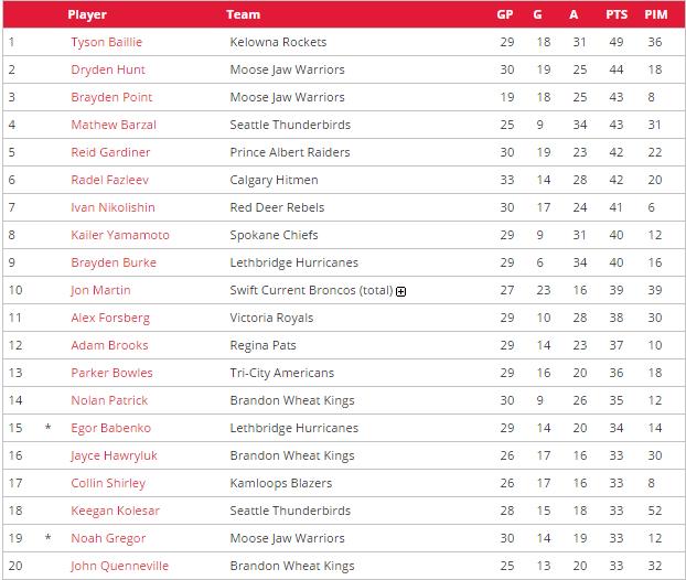 Top WHL Scorers Dec 2015
