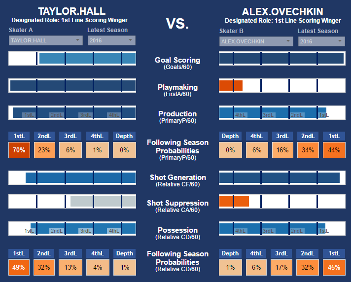 Hall vs Ovie