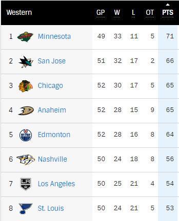 2016-17 NHL Western Conference Rankings Mid-Season