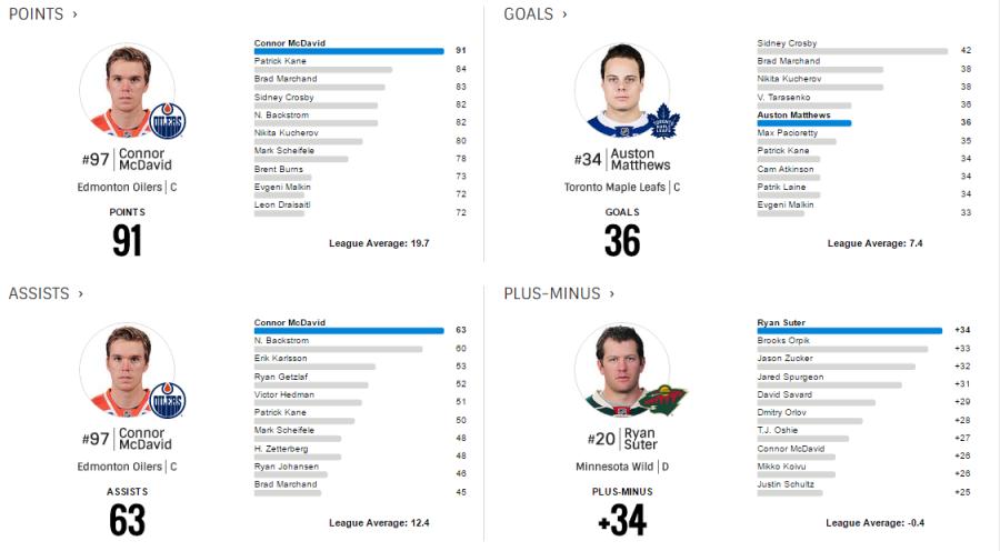 2016-2017 NHL Leaders