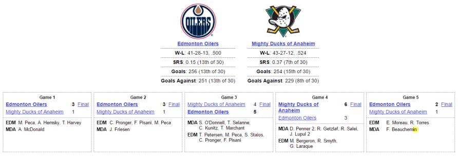 Oilers vs Ducks Series Recap 2006