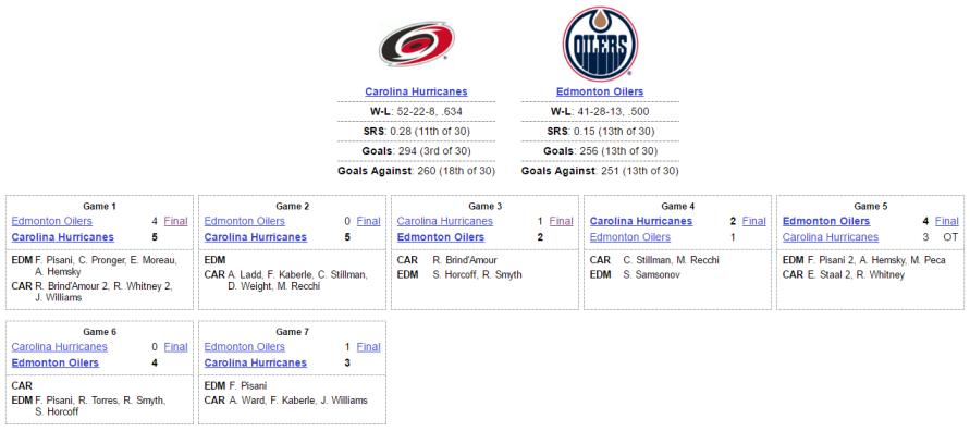 Oilers vs Hurricanes Series Recap 2006
