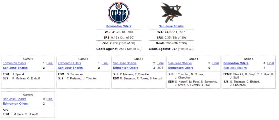 Oilers vs Sharks 2006