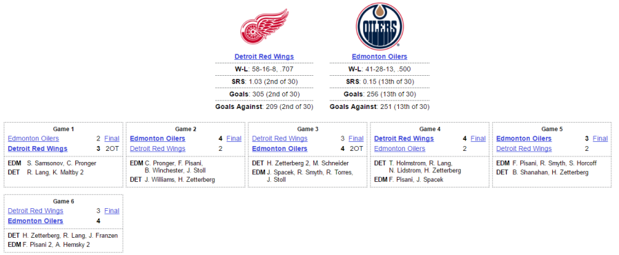 Oilers vs Red Wings 2006