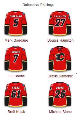 Calgary Flames Defense 2017-18