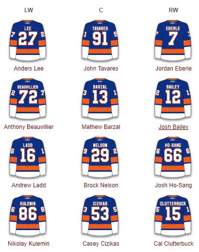 New York Islanders Forwards 2017-18