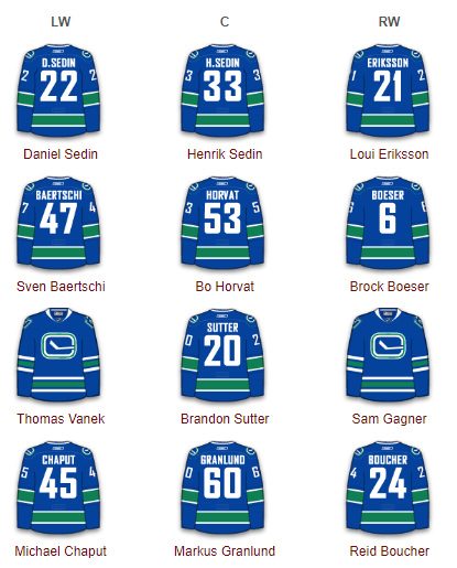 Vancouver Canucks Forwards 2017-18