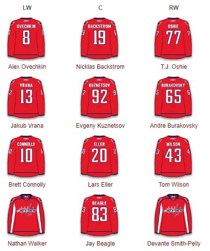 Washington Capitals - Forwards 2017-18