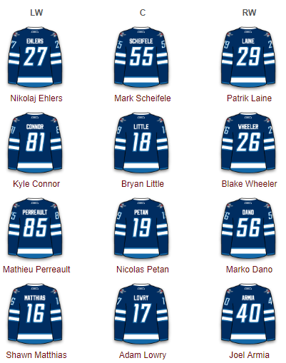 Winnipeg Jets Forwards 2017-18