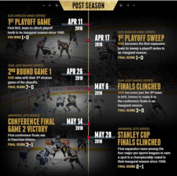 Vegas Golden Knights Inaugural Playoff Season