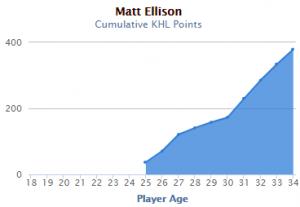 Matt Ellison KHL Point Trajectory