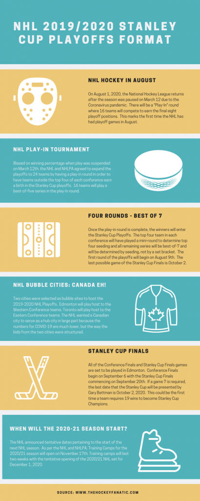 NHL 2020 Playoff Infographic